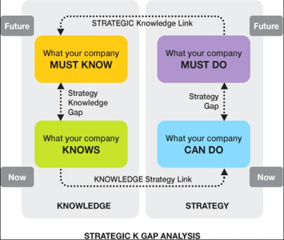 The Strategic Management Cycle essay writing practice