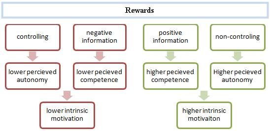 relationship between rewards and employee motivation Employee motivation and job satisfaction are  what is the difference between motivation and  perks and rewards are examples of extrinsic motivation,.