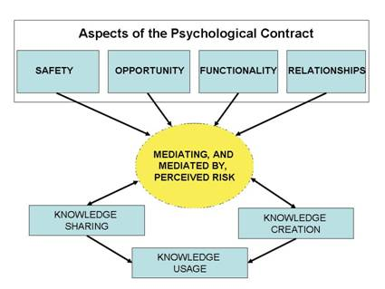 Dissertation psychological contract