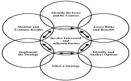 problem solving and decision making review of related literature Literature review on project-based learning problem-solving, decision making learning and understanding are more likely to stay focused on school-related.